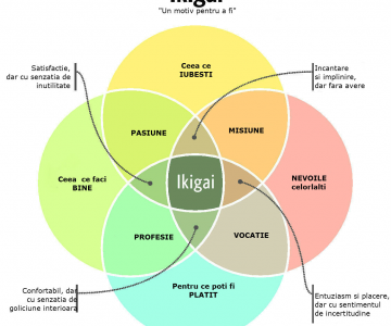 Ikigai: Secretul japonez al unei vieti mai lungi, mai fericite