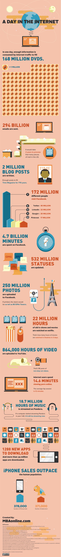 Cum arata o zi pe Internet in cifre