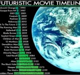 Futuristic Movie Timeline