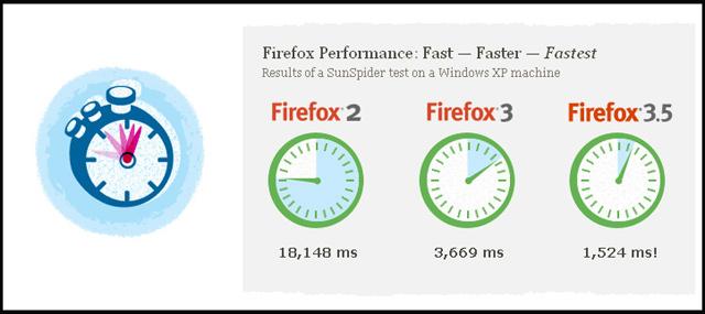 Noul Firefox 3.5: Primele impresii - Poza 2